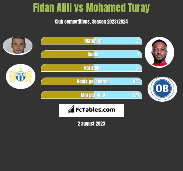 Fidan Aliti vs Mohamed Turay infographic