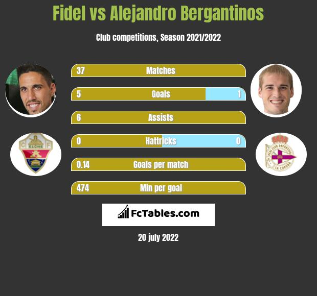 Fidel Chaves infographic statistics for RC Deportivo