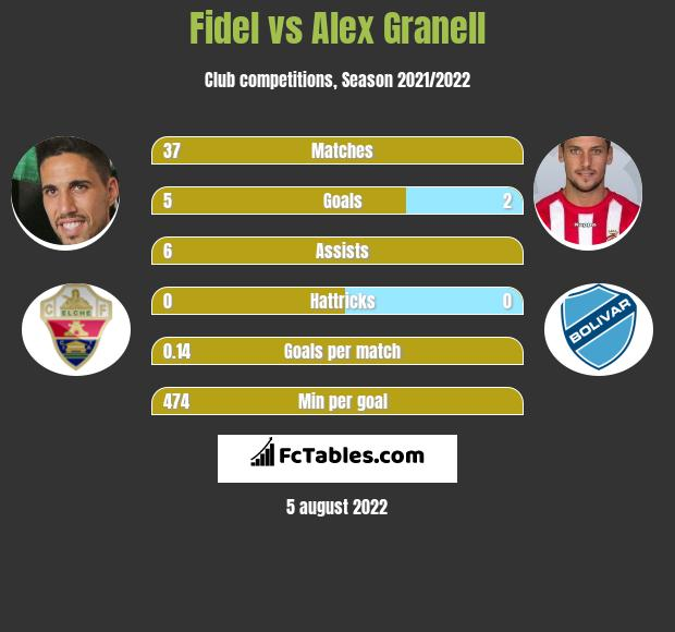 Fidel Chaves vs Alex Granell infographic