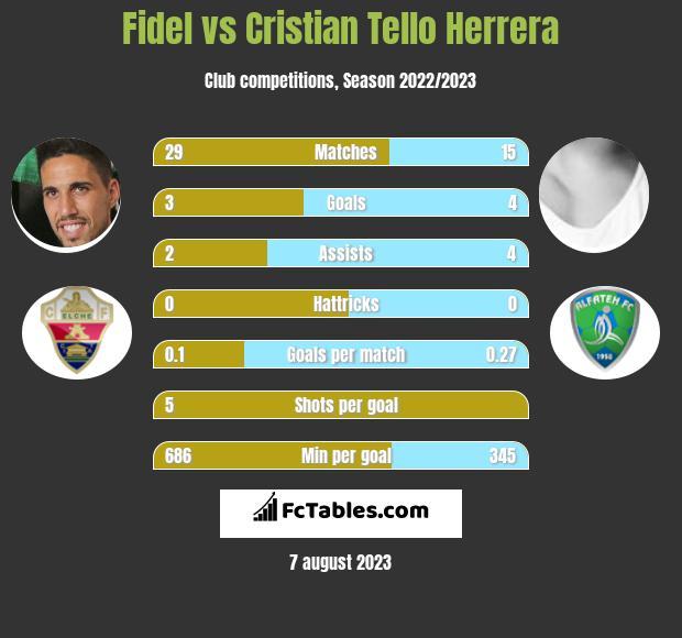 Fidel Chaves vs Cristian Tello Herrera h2h player stats