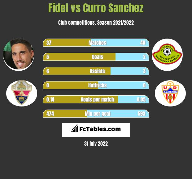 Fidel vs Curro Sanchez h2h player stats