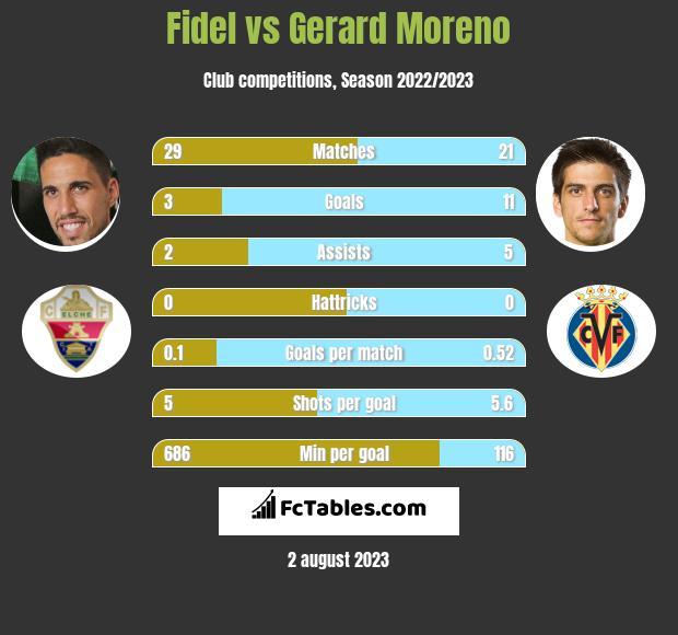 Fidel Chaves vs Gerard Moreno h2h player stats