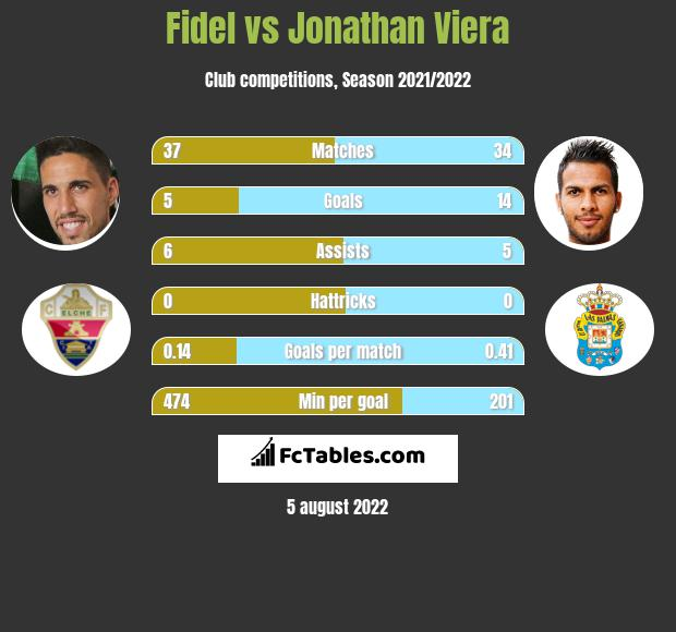 Fidel Chaves vs Jonathan Viera h2h player stats