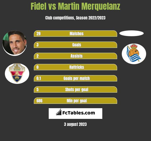 Fidel vs Martin Merquelanz h2h player stats