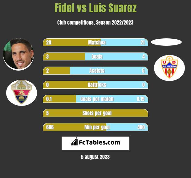 Fidel Chaves vs Luis Suarez h2h player stats