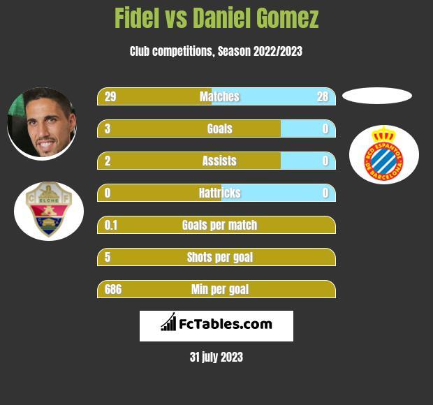 Fidel Chaves vs Daniel Gomez infographic