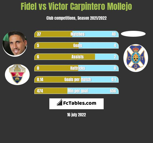 Fidel vs Victor Carpintero Mollejo h2h player stats