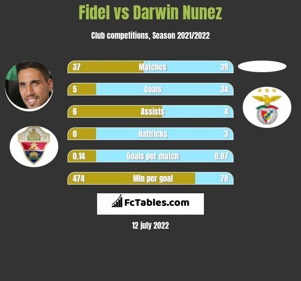 Fidel Chaves vs Darwin Nunez h2h player stats