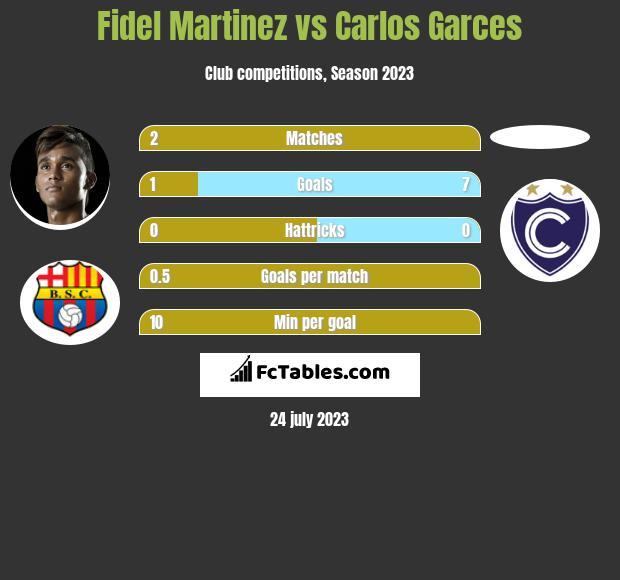 Fidel Martinez vs Carlos Garces h2h player stats