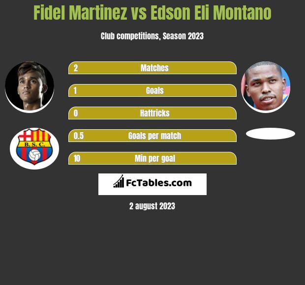Fidel Martinez vs Edson Eli Montano h2h player stats
