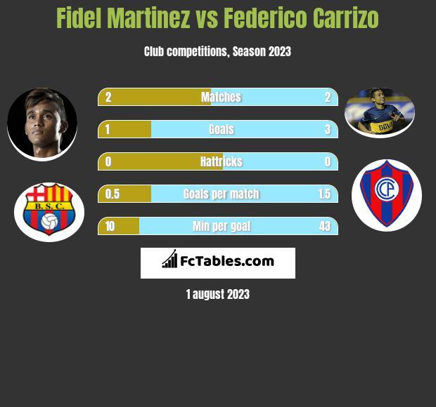 Fidel Martinez vs Federico Carrizo h2h player stats