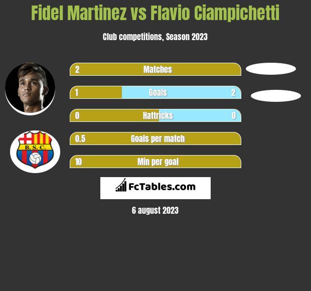 Fidel Martinez vs Flavio Ciampichetti h2h player stats