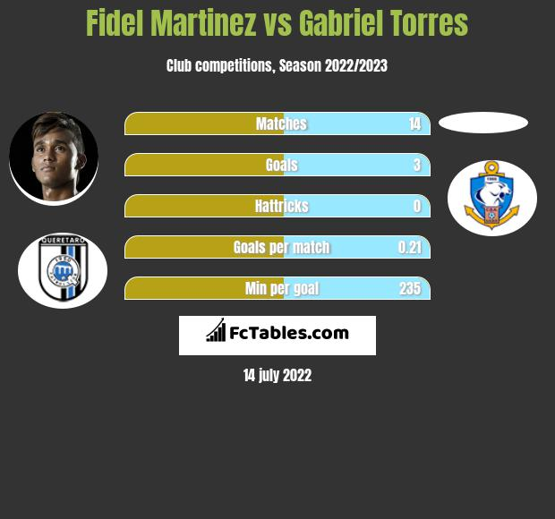Fidel Martinez vs Gabriel Torres h2h player stats