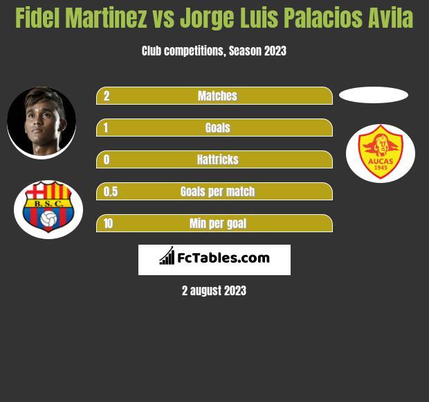 Fidel Martinez vs Jorge Luis Palacios Avila h2h player stats