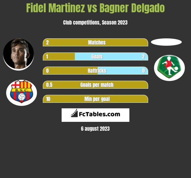Fidel Martinez vs Bagner Delgado h2h player stats