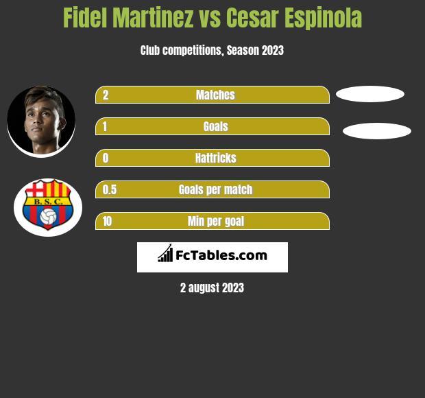 Fidel Martinez vs Cesar Espinola h2h player stats
