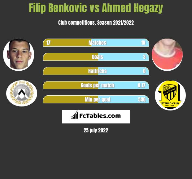Filip Benkovic vs Ahmed Hegazy infographic