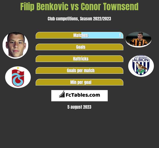 Filip Benkovic vs Conor Townsend infographic