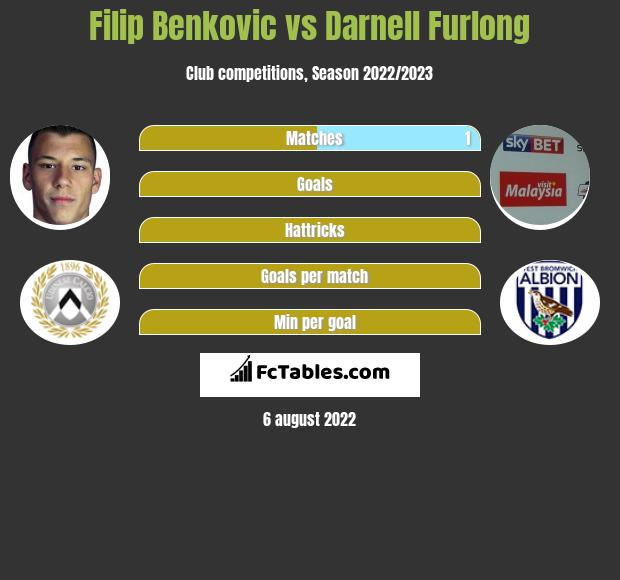 Filip Benković infographic statistics for West Bromwich Albion