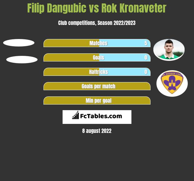 Filip Dangubic vs Rok Kronaveter h2h player stats