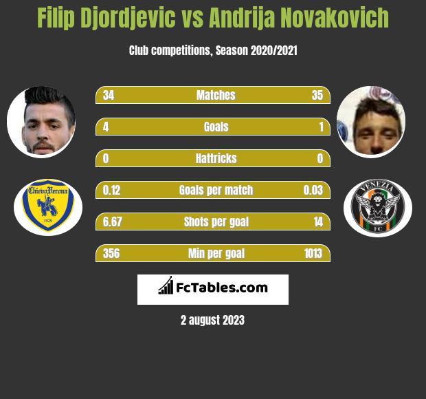 Filip Djordjevic vs Andrija Novakovich infographic