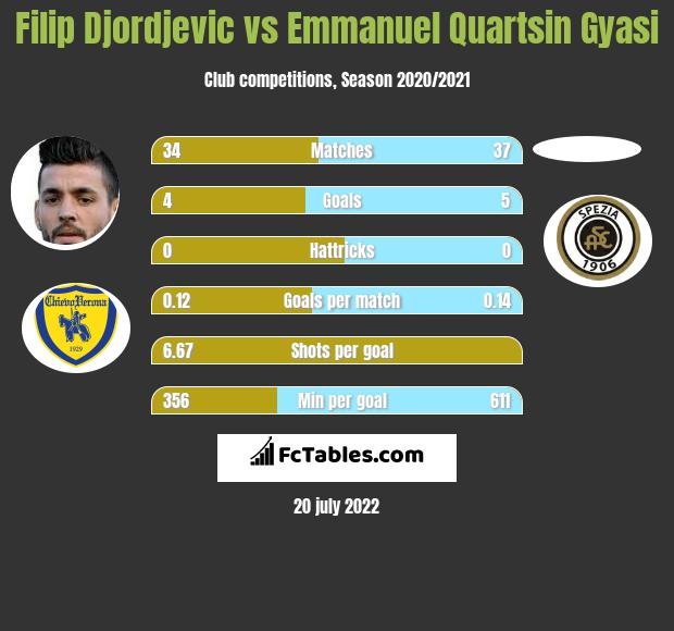 Filip Djordjevic vs Emmanuel Quartsin Gyasi h2h player stats