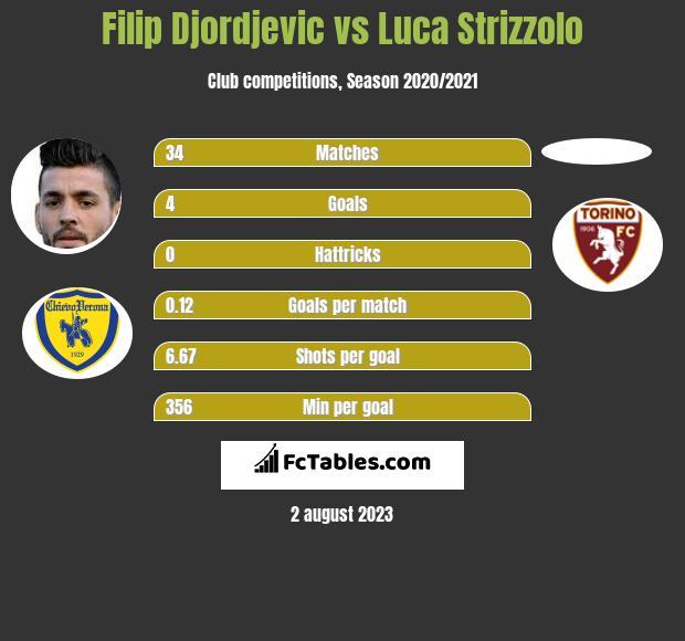 Filip Djordjevic vs Luca Strizzolo infographic