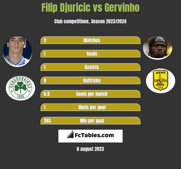 Filip Djuricic vs Gervinho infographic