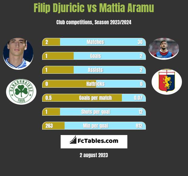 Filip Djuricic vs Mattia Aramu h2h player stats