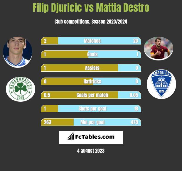 Filip Djuricic vs Mattia Destro h2h player stats