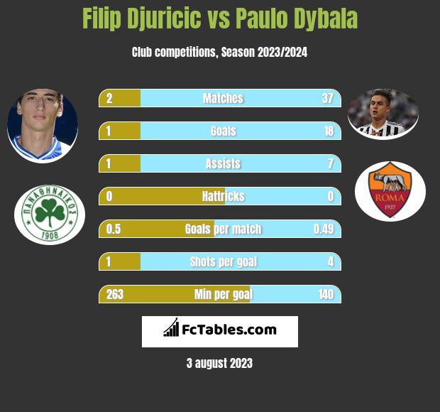 Filip Djuricić vs Paulo Dybala h2h player stats