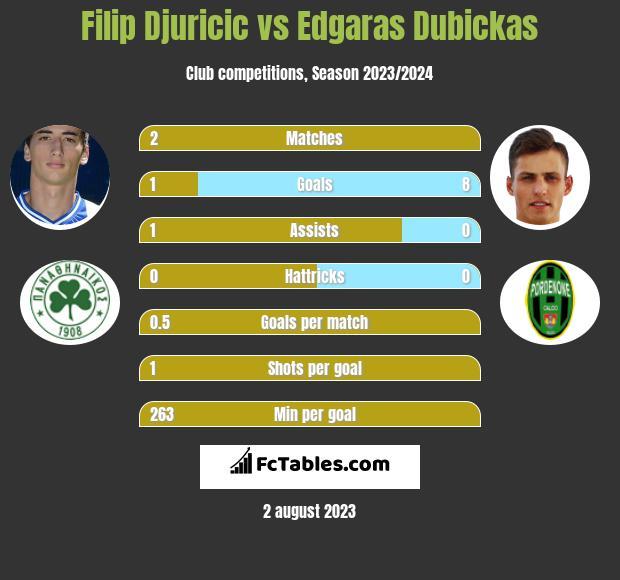 Filip Djuricić vs Edgaras Dubickas infographic