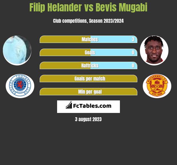 Filip Helander vs Bevis Mugabi infographic