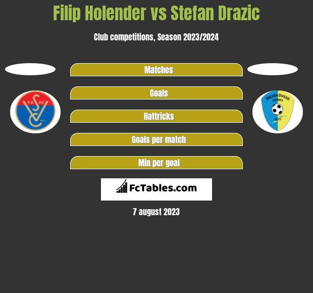 Filip Holender vs Stefan Drazic h2h player stats