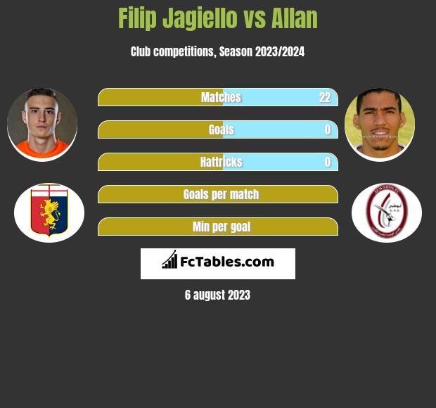 Filip Jagiełło vs Allan infographic
