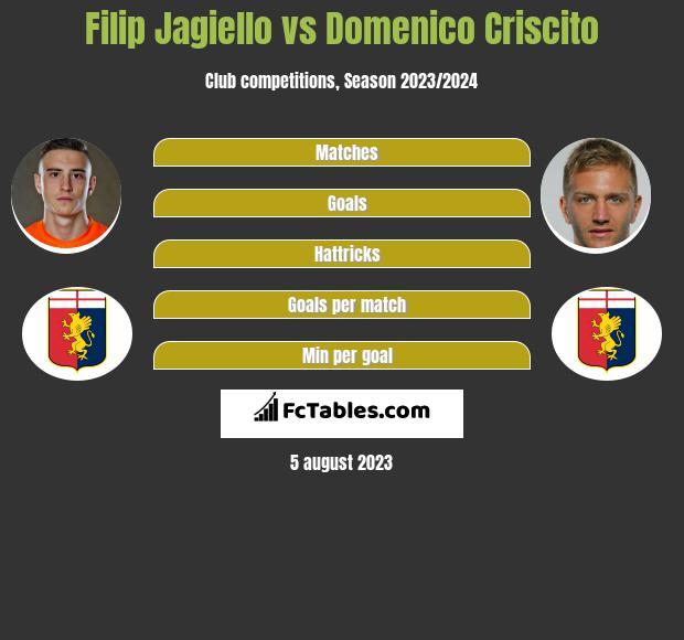 Filip Jagiełło vs Domenico Criscito infographic
