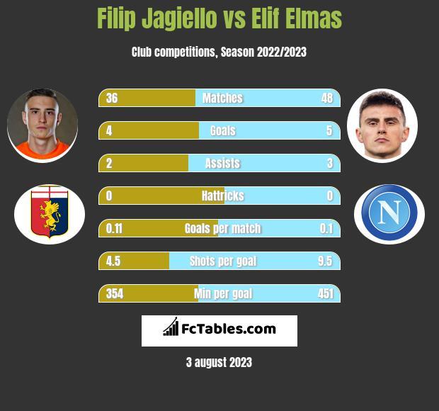Filip Jagiello vs Elif Elmas infographic