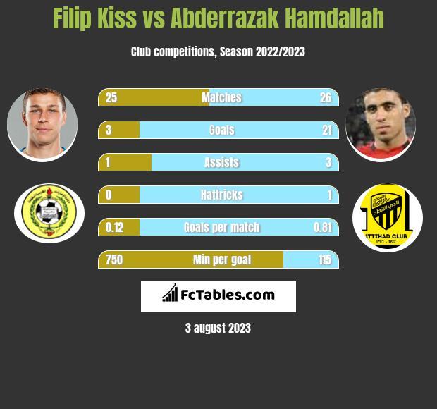 Filip Kiss vs Abderrazak Hamdallah h2h player stats