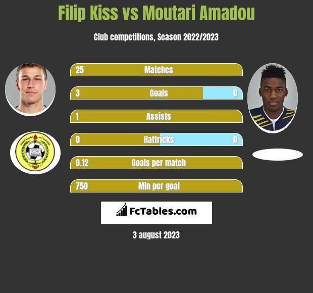 Filip Kiss vs Moutari Amadou h2h player stats