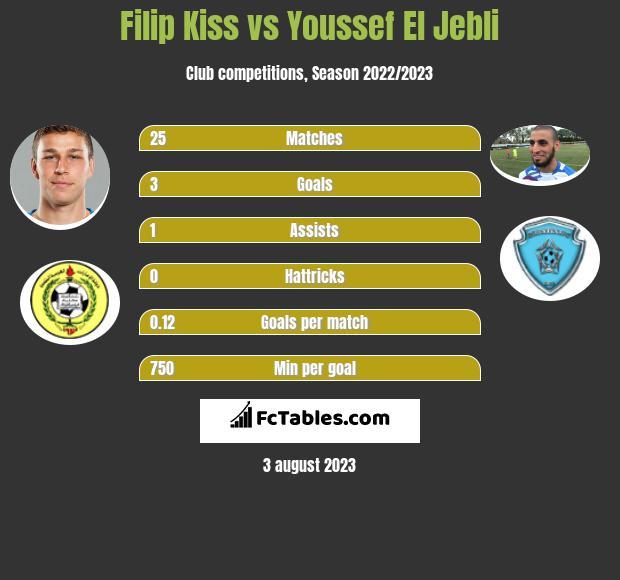 Filip Kiss vs Youssef El Jebli infographic