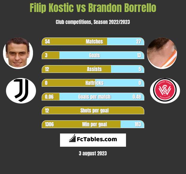 Filip Kostic vs Brandon Borrello infographic