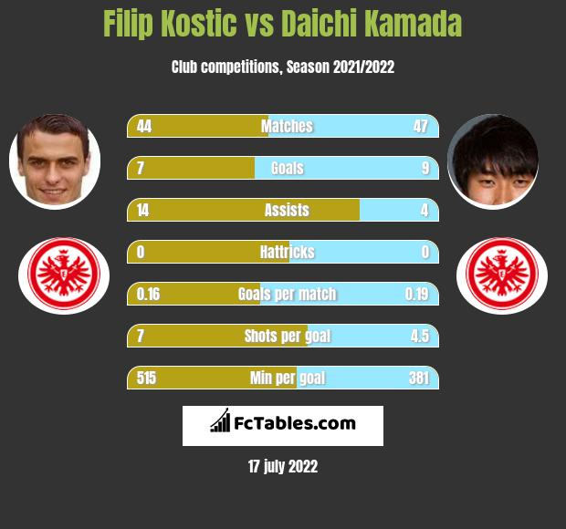 Filip Kostic vs Daichi Kamada infographic