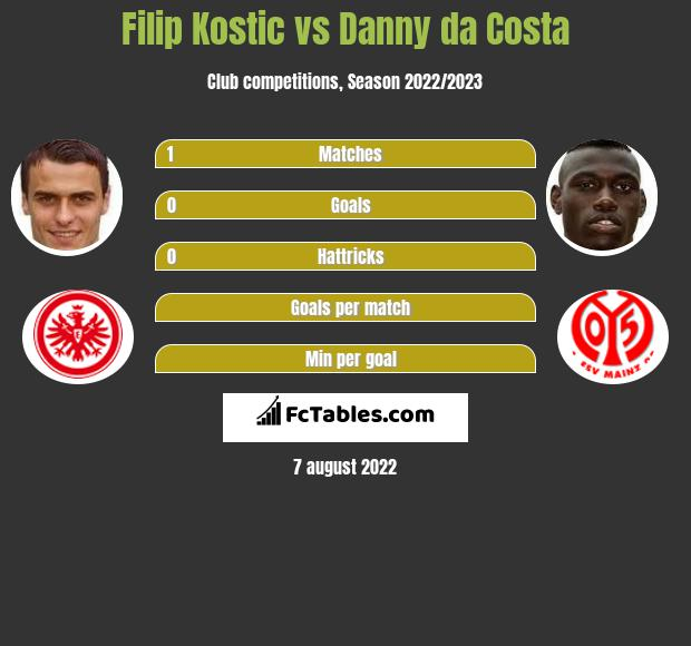 Filip Kostic vs Danny da Costa infographic