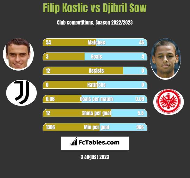 Filip Kostic vs Djibril Sow infographic