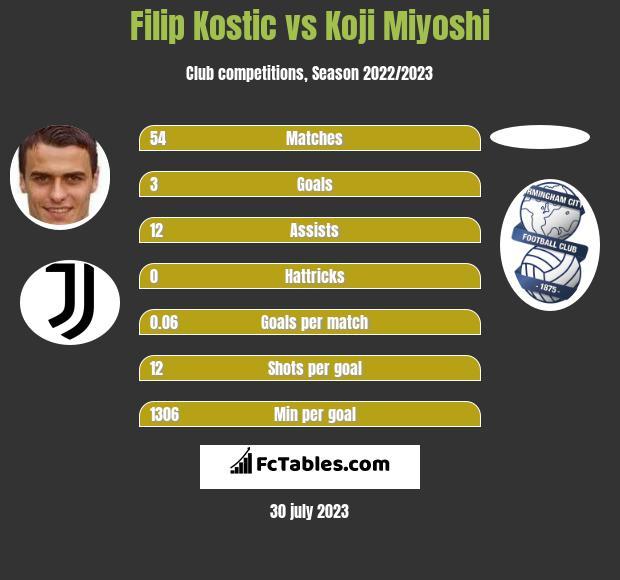 Filip Kostic vs Koji Miyoshi h2h player stats