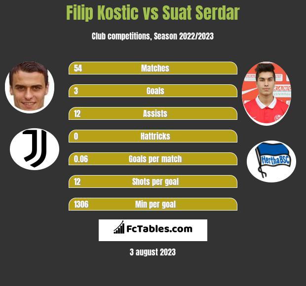 Filip Kostic vs Suat Serdar h2h player stats