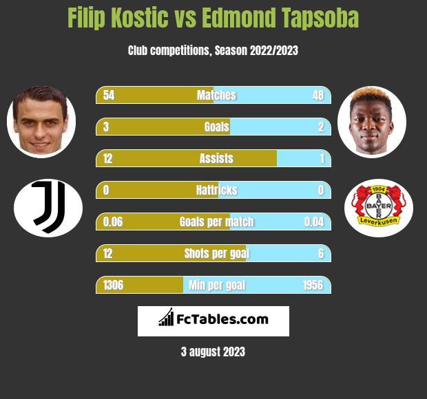 Filip Kostic vs Edmond Tapsoba infographic
