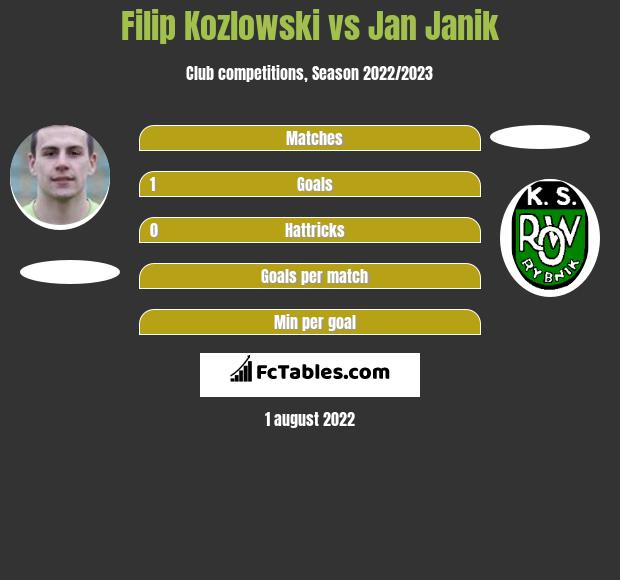 Filip Kozłowski vs Jan Janik h2h player stats