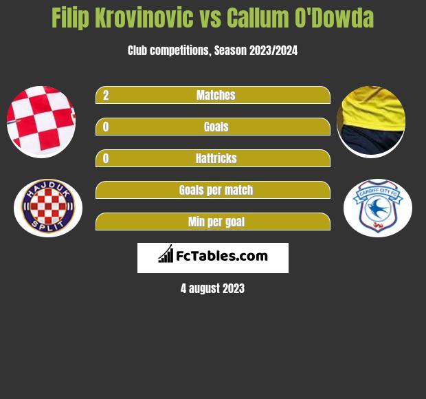 Filip Krovinovic vs Callum O'Dowda infographic