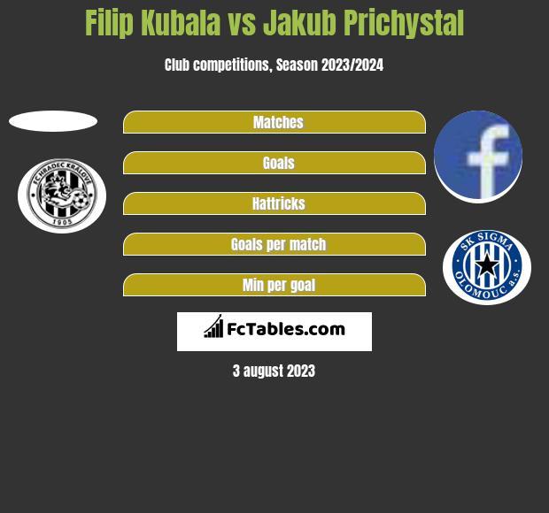 Filip Kubala vs Jakub Prichystal h2h player stats